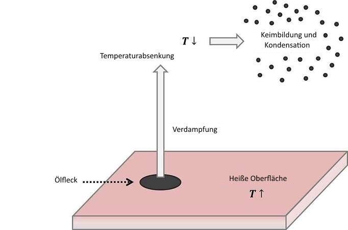 Ölnebel Kondensation