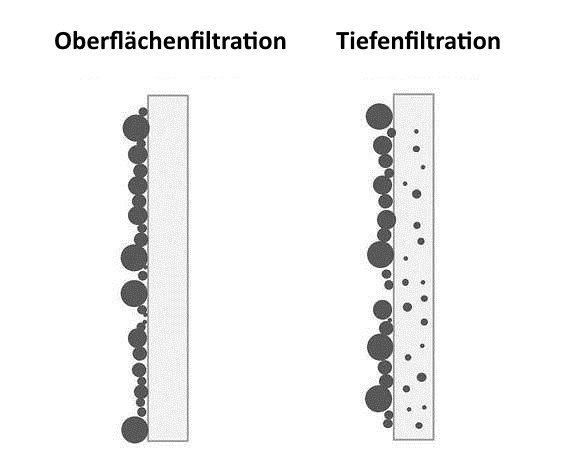 Oberflächen-Tiefen-Filtration