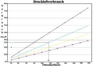 Schlauchfilter: Druckluftverbrauch abhängig von der Filteroberfläche