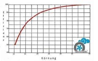 Abscheideffizienz und Staubgröße