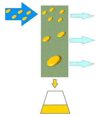 Erfassung von Ölpartikeln
